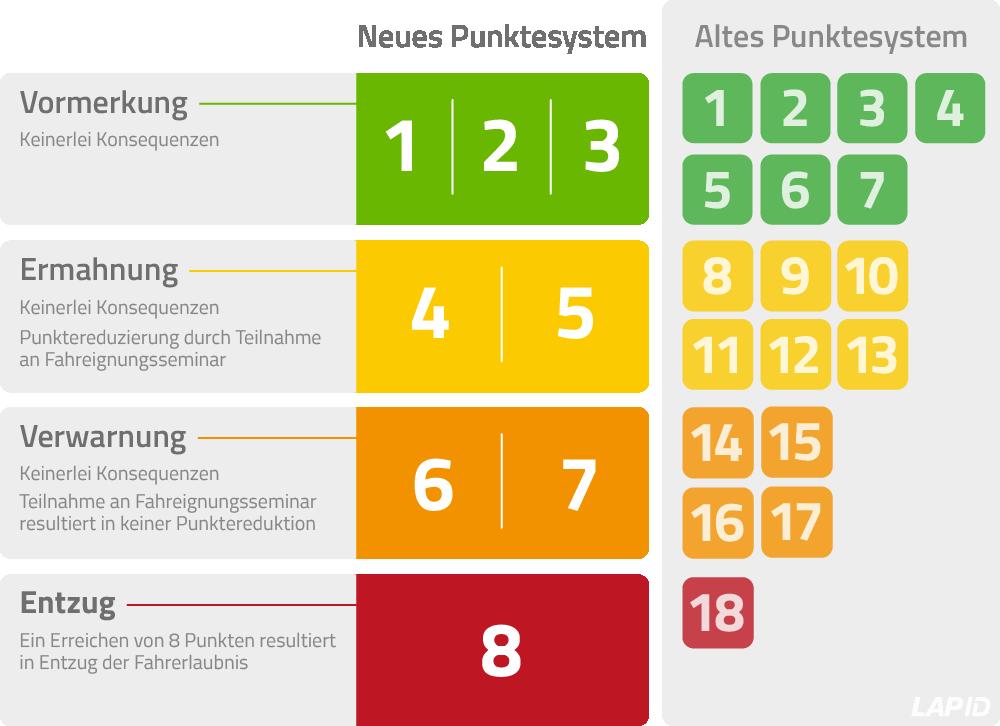 Übersicht_Punkte-Flensburg