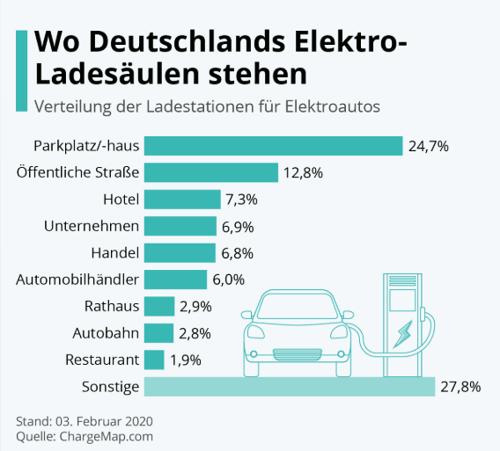 Elektromobilität in Deutschland Standorte Ladesäulen