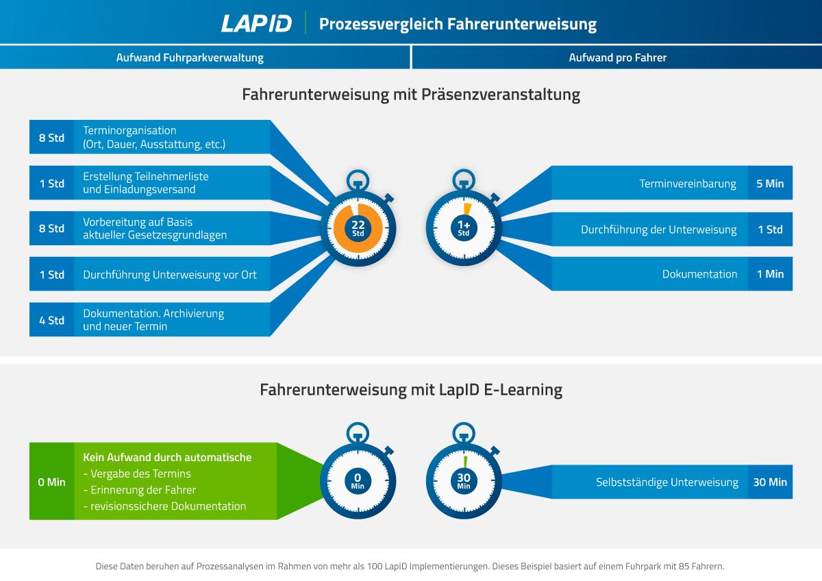Grafik_Prozesszeiten_Fahrerunterweisung_LapID