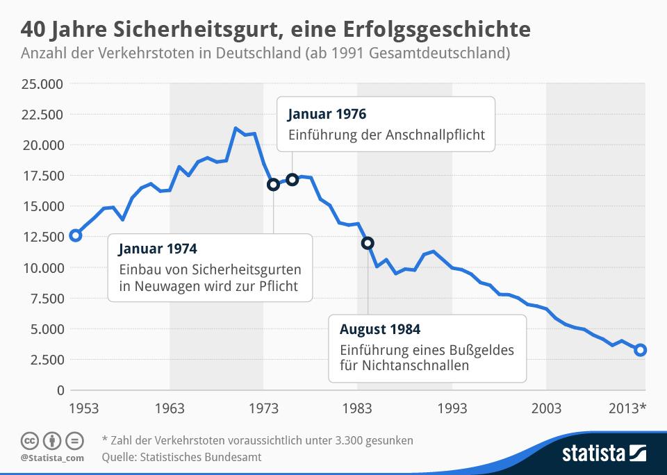 Infografik Sicherheitsgurt Unfallzahlen 1953-2013