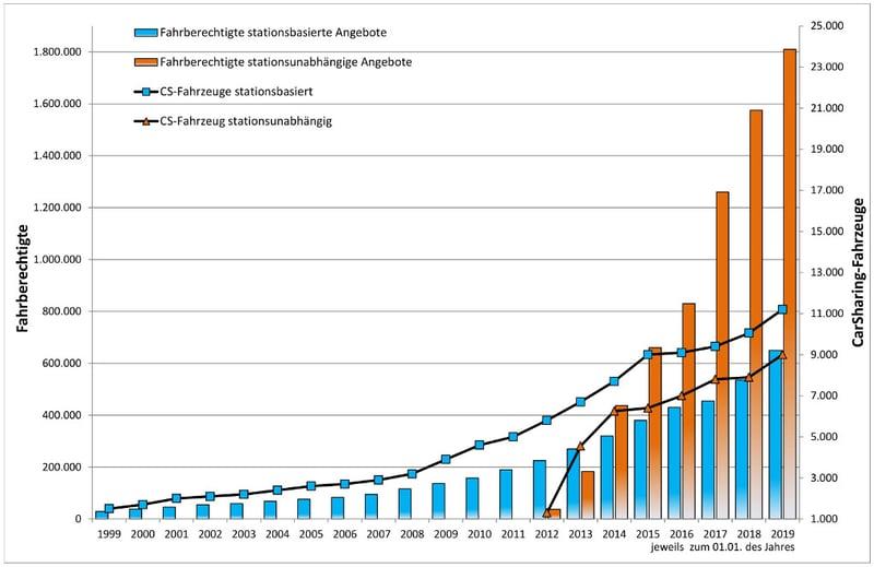Entwicklung Carsharing in Deutschland 1999-2019