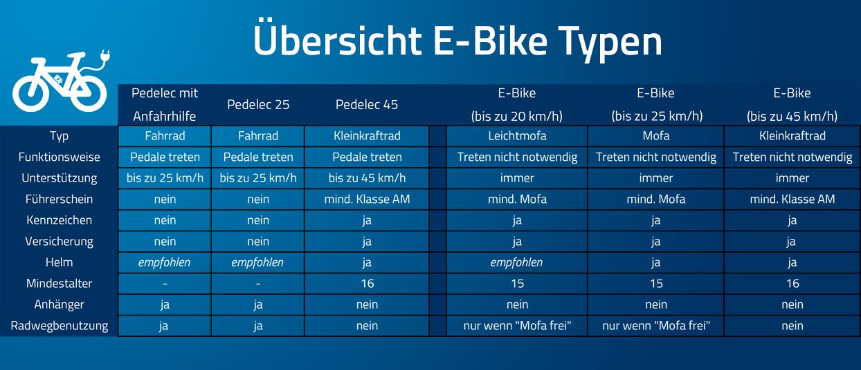 Übersicht E-Bike Typen