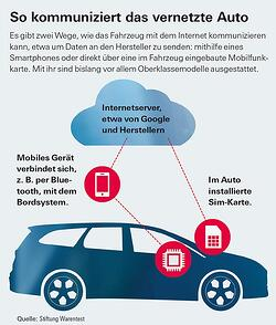 Connected Car Apps Vernetztes Auto