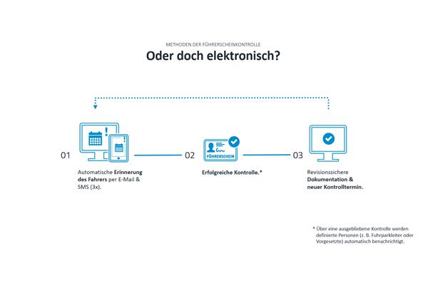 Elektronische-Fuehrerscheinkontrolle