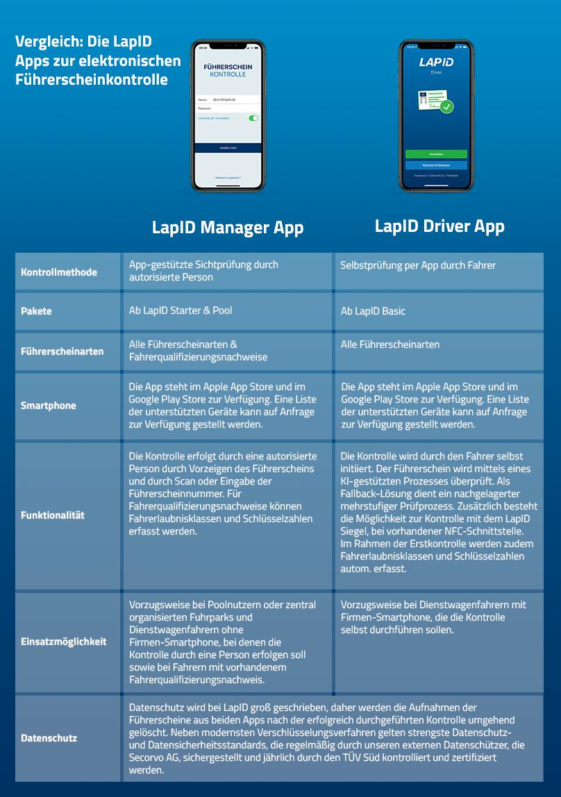 LapID Apps im Vergleich