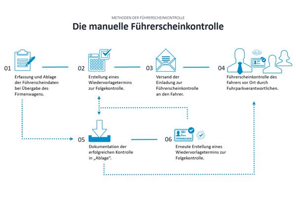 Manuelle-Fuehrerscheinkontrolle