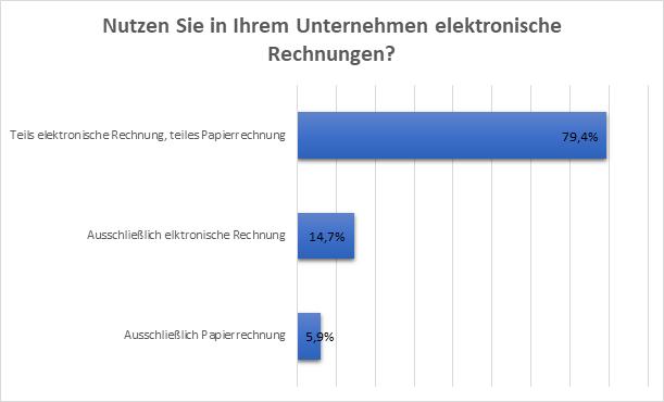 Rechnungsversand-Umfrage
